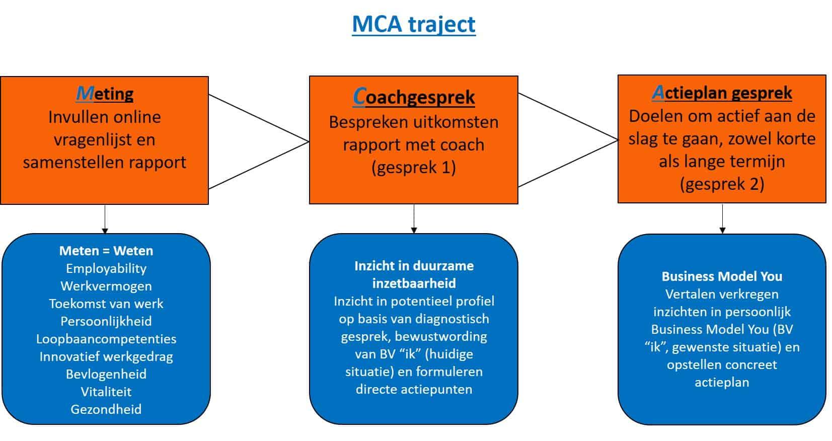 Duurzame inzetbaarheid, coaching, MCA traject